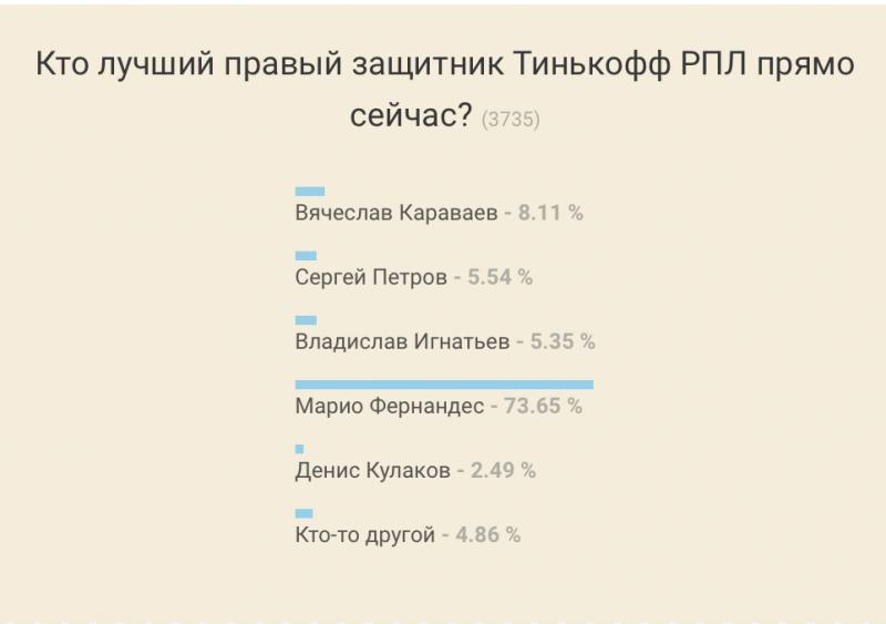 Александр Бубнов назвал лучшего защитника Российской Премьер-лиги