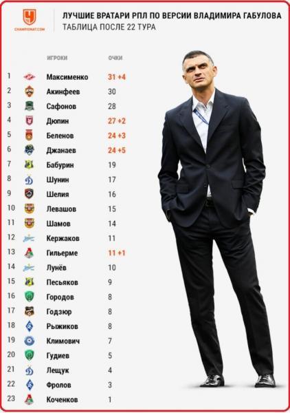 Сафонов и Максименко должны быть в сборной вместо Гильерме
