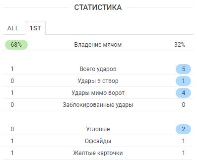 У Зенита появился преследователь. Краснодар победил Уфу. Разбираем ключевые эпизоды матча