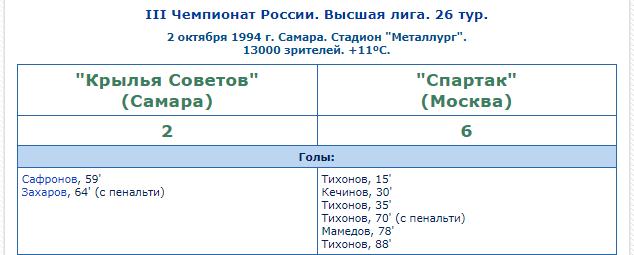 """Андрей Тихонов - """"наше всё"""". Почему у легендарного футболиста не получается быть тренером?"""