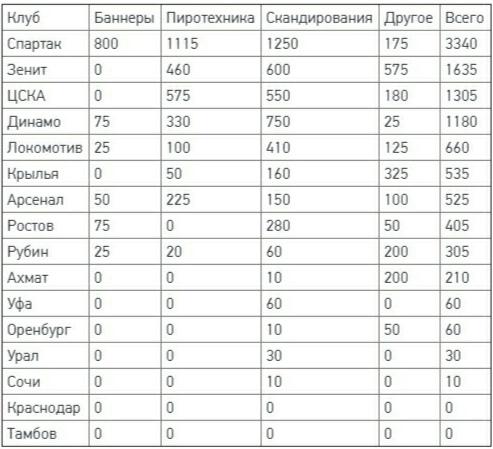 Главные нарушители РПЛ. Семин и фанаты «Спартака» вне конкуренции
