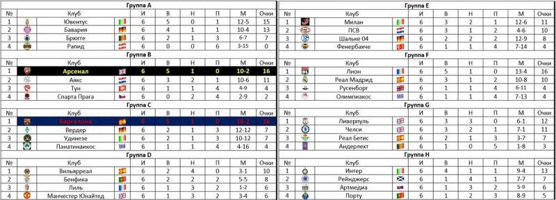 Влажный финал ЛЧ 2006. Stade de France