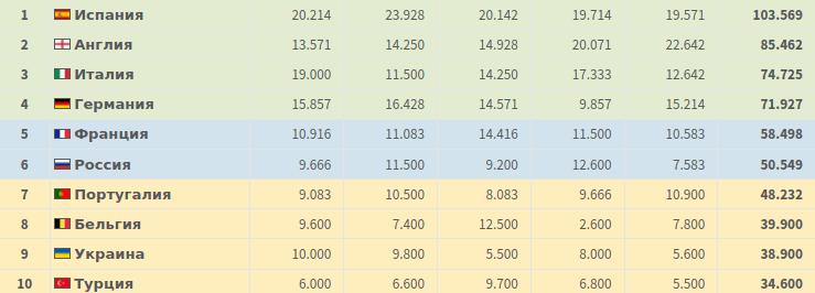 РПЛ может вернуть 6 строчку в таблице УЕФА