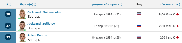 Трансферная стоимость игроков Спартак (Москва)