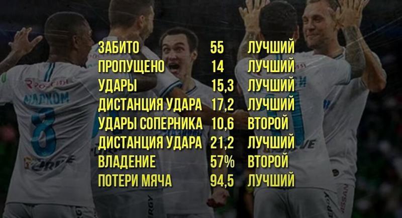Зенит - чемпион! Газпром - абсолютное зло