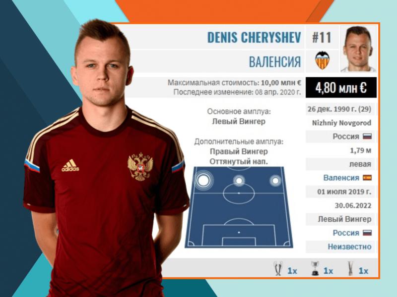 Денис Черышев может оказаться в «Динамо». Все о трансферах в РПЛ на 16.08.20
