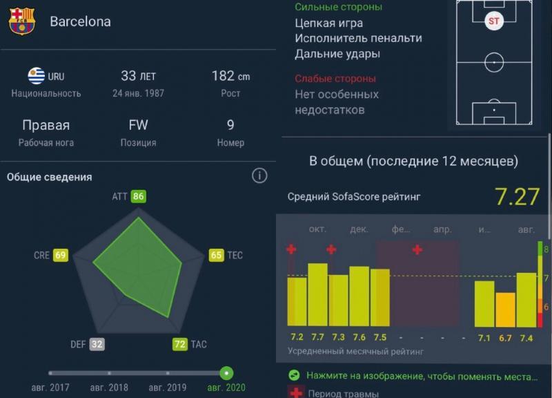 Луис Суарес может перейти из «Барселоны» в «Зенит». Трансферные новости из Санкт-Петербурга на 29.08.20