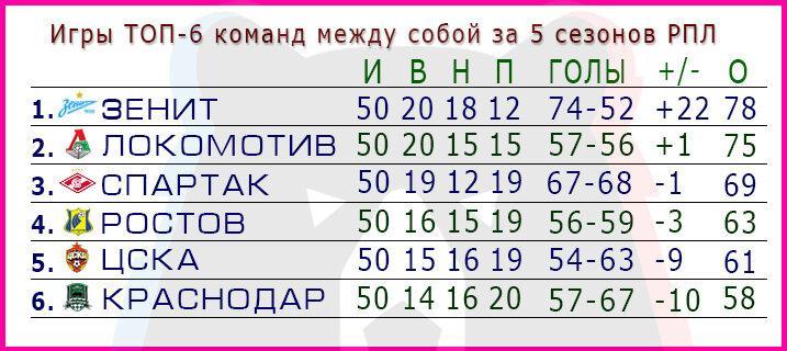 Премьер-Лига за 5 лет: Зенит догнал ЦСКА, а Краснодар самый стабильный