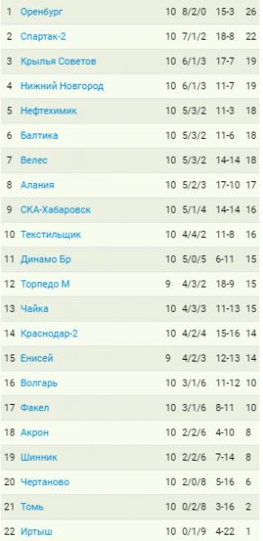 """""""Оренбург"""" споткнулся об """"Акрон"""". """"Крылья"""" уже третьи. """"Енисей"""" остался без Тарханова. Итоги 10-го тура ФНЛ, турнирная таблица"""