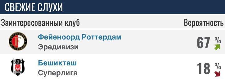 Трансферная жара в «Краснодаре» только начинается. Последние новости трансферов от «быков» за последнюю неделю