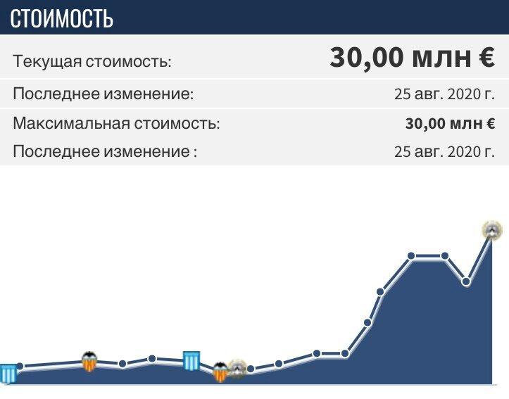 «Зенит» совершит очередной громкий трансфер. Последние новости о трансферах из Санкт-Петербурга