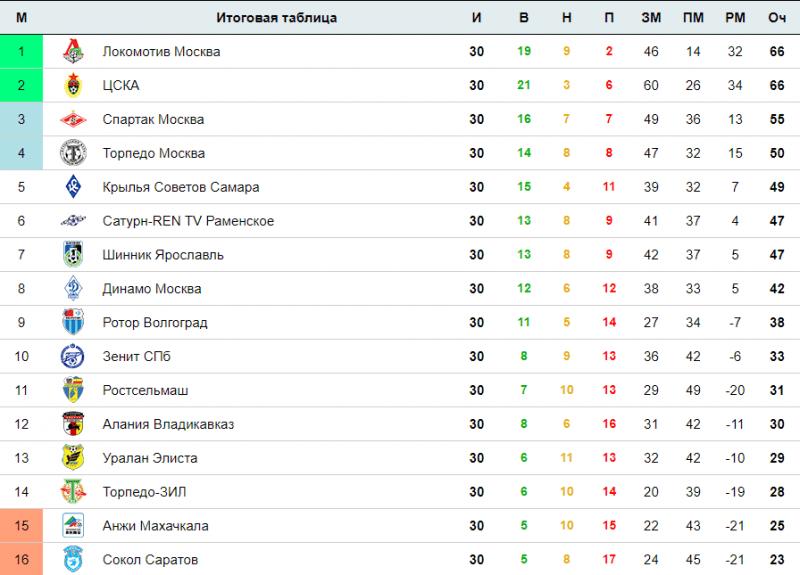 Чемпионат России по футболу 2002 года. Часть 7.