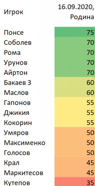 (К) Родина-Спартак 1-5.