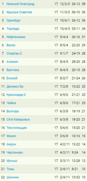 """Первое поражение """"Оренбурга"""". """"Крылья"""" упустили 1-е место. Отставка Побегалова. 17-й тур ФНЛ, результаты, обзоры, таблица"""