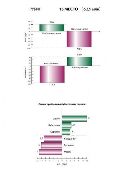 Рейтинг эффективности управления клубами РПЛ. Кто в футболе всех успешней?