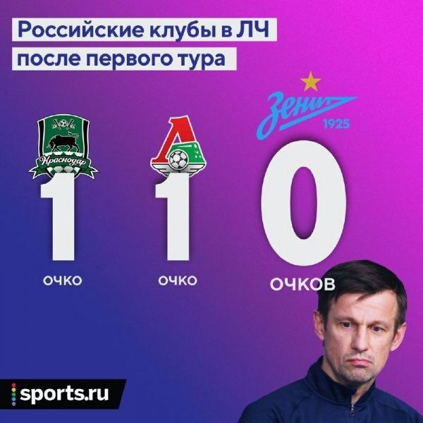 «Зальцбург» - «Локомотив» 2:2. Американские горки Марко Николича.