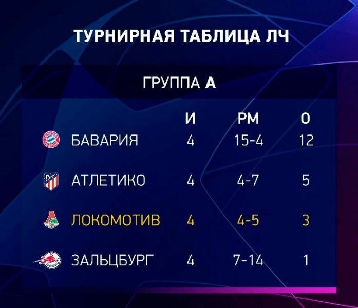 «Атлетико» - «Локомотив» -0:0. «Мы ехали сюда за победой!» Команда Николича продолжает удивлять.