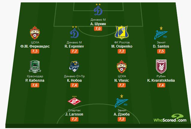 По 2 игрока из ЦСКА, Зенита и Динамо попали в сборную первого круга РПЛ по версии WhoScored