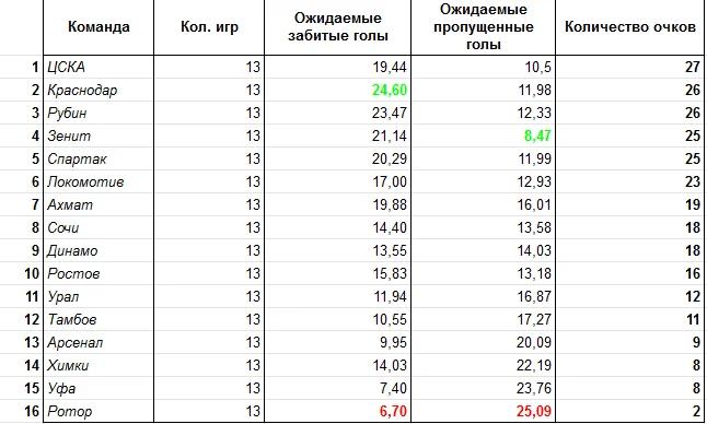 Таблица XG без учёта судейских ошибок после 14-го тура РПЛ