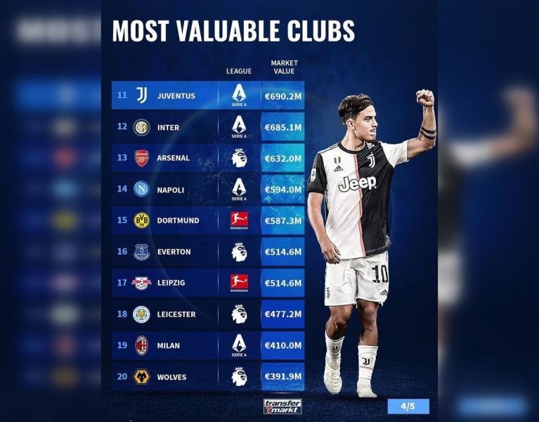 Топ-50 самых дорогих клубов мира