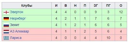 13 лет назад «Зенит» начал плей-офф победного Кубка УЕФА. Побороли лучший состав в истории «Вильярреала»