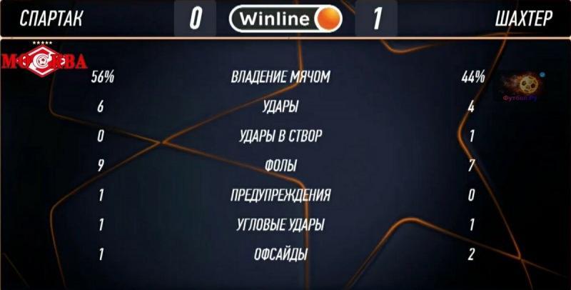Спартак добыл волевую победу над Шахтером!Но,по игре команды много вопросов.Как 3 героя КБ за 3 минуты перевернули всю игру
