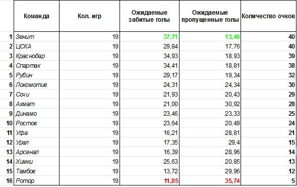 Честная и независимая таблица РПЛ после 20 туров без судейских ошибок и лишнего везения