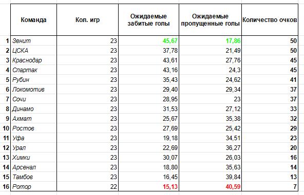 Честная и независимая таблица РПЛ после 23 тура без судейских ошибок и лишнего везения