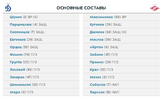 «Спартак» взял реванш у «Динамо» и вышел на чистое второе место. Выводы после волевой победы в дерби