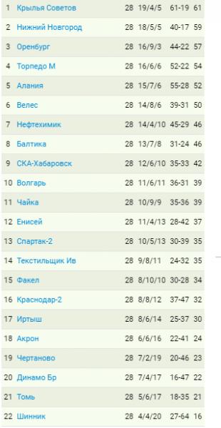 В Сибири теплее: четыре матча могут быть перенесены из-за морозов. Анонс 29-го тура ФНЛ, расклады, прогнозы, таблица