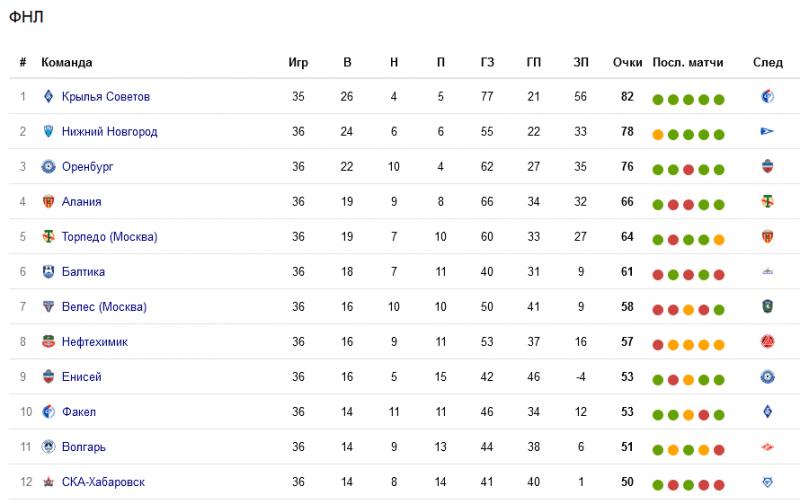 Осталось всего 3 команды в ФНЛ, которые борются за прямой выход в РПЛ и другие новости лучшей лиги мира