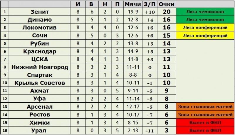 8-й тур Российской Премьер-Лиги: краткий обзор, результаты матчей, статистика, турнирная таблица и расписание игр 9-го тура