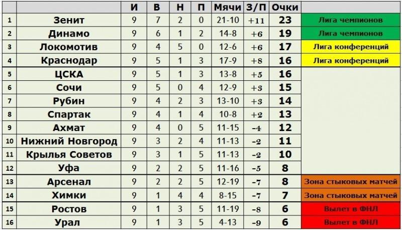 9-й тур Российской Премьер-Лиги: результаты, краткий обзор, статистика, таблица чемпионата и расписание матчей 10-го тура