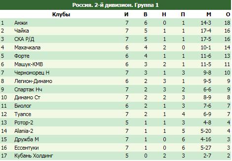 """Обзор ФНЛ-2. Восемь голов от """"Салюта"""" и стопроцентный """"Челябинск""""."""