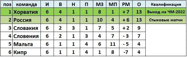 """Сборная России обыграла Мальту, но не смогла сохранить первое место в группе. Положение команд в группе """"H"""" после 6-го тура"""