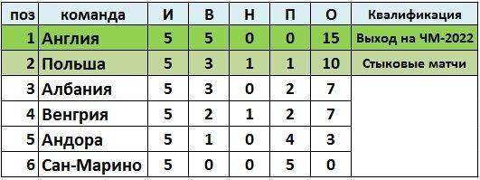 Сборные Англии и Дании выиграли все матчи первого круга отборочного этапа ЧМ-2022 и могут досрочно занять первые места в группах