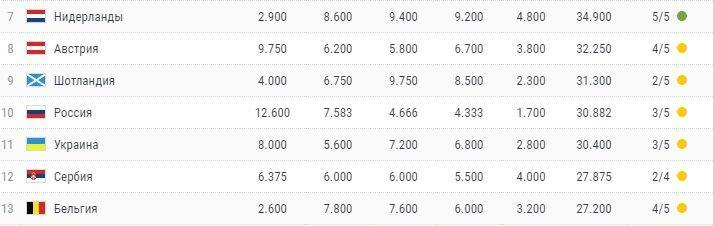 Сколько очков набрали прямые конкуренты России в таблице коэффициентов УЕФА на старте группового этапа европейских турниров
