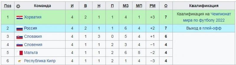 """Турнирная таблица группы """"Н"""" после 4-го тура: идущий последним Кипр отстает от России всего на 3 очка"""