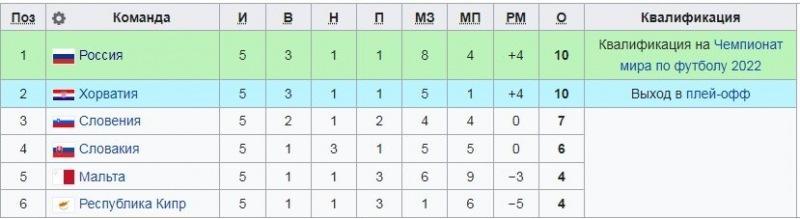 """Турнирная таблица группы """"Н"""" после 5-го тура: сборная России возглавила группу после победы над Кипром"""