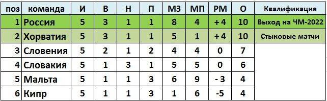 """Турнирная таблица группы """"Н"""" после 5-го тура: сборная России вышла на первое место после победы над Кипром"""