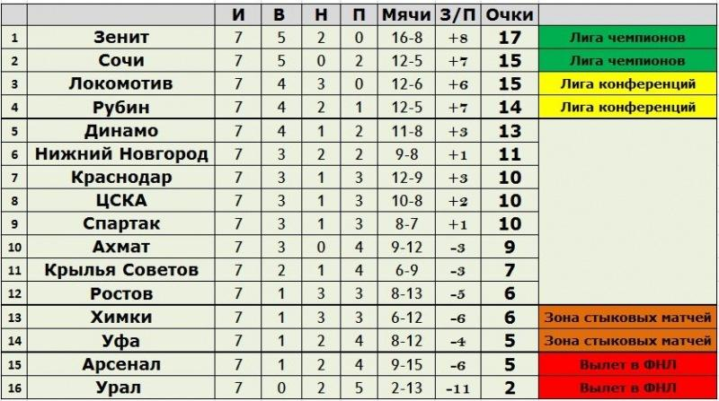 Завершился 7-й тур Российской Премьер-Лиги. Результаты, статистика, турнирная таблица и расписание игр 8-го тура