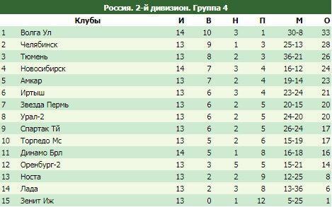 """Обзор ФНЛ-2. Первая победа """"Читы"""" и голевая перестрелка в Коломне."""
