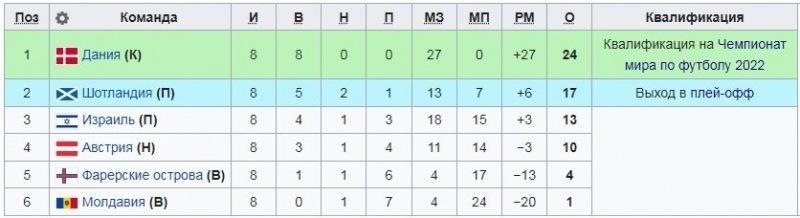 Отбор ЧМ-2022: две европейские сборные вышли в финальную часть турнира за 2 тура до окончания отборочного этапа