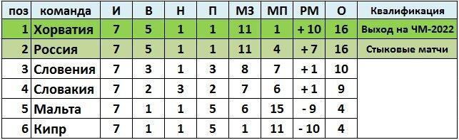 Словакия прошла, опередив сборную Словении. Выравнивание турнира в группе «Н» за 3 тура до окончания отборочного этапа